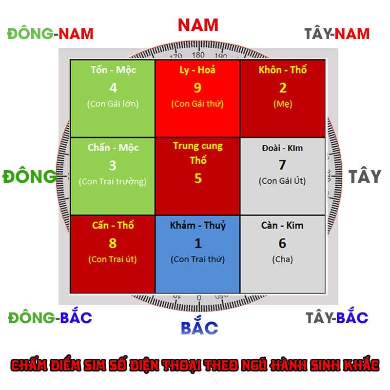 cham-diem-sim-so-dien-thoai-theo-cuu-tinh-do-phap-35express